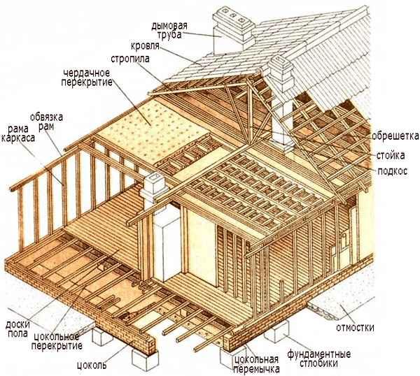 Схема строительства коробки дома