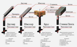 Свайно-винтовой фундамент для дома из бревна
