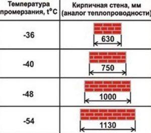 Температура промерзания кирпичной стены