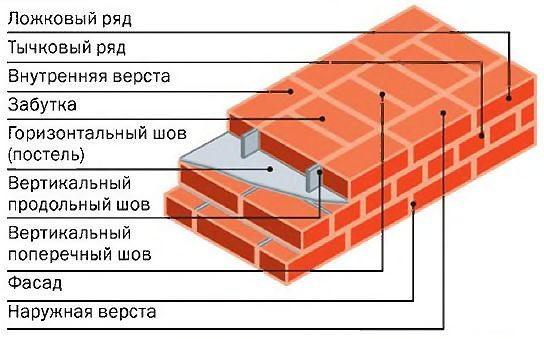 Схема цепной кирпичной кладки