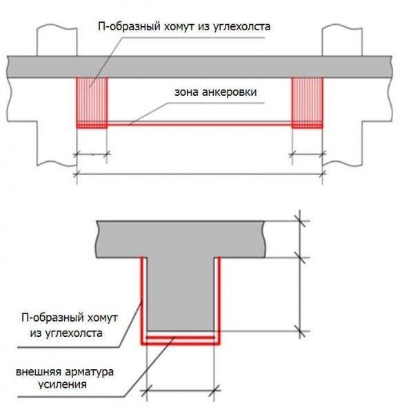Схема расположения листов углепластика