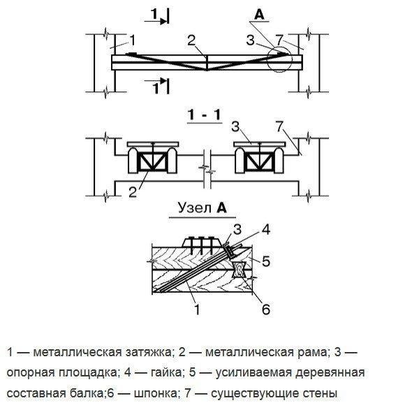 Усиление металлическими протезами