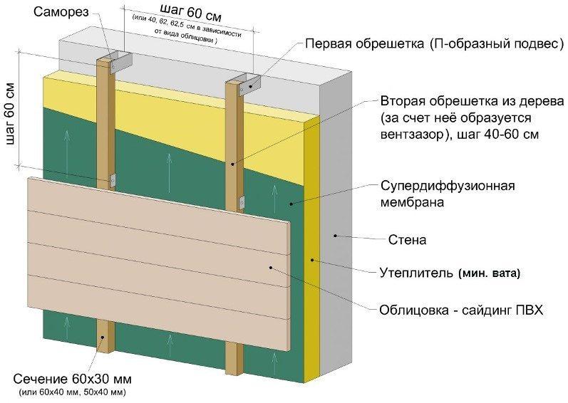 Утепление деревянного дома снаружи под сайдинг минватой