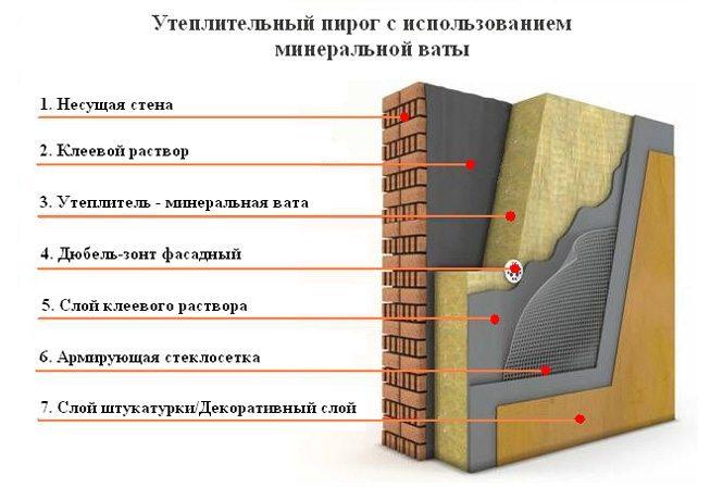 Схема утепления фасада минватой - мокрый фасад