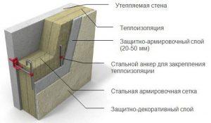 Схема устройства теплоизоляции