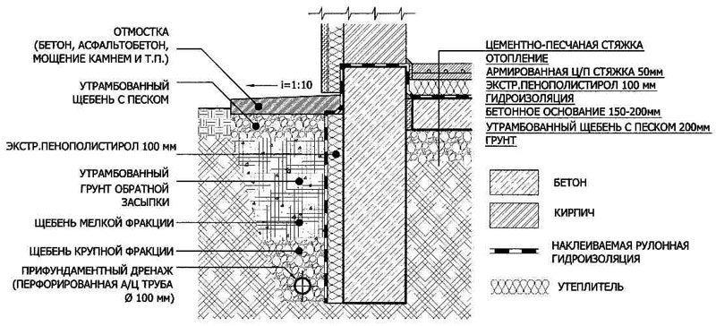Схема устройства утепленного фундамента