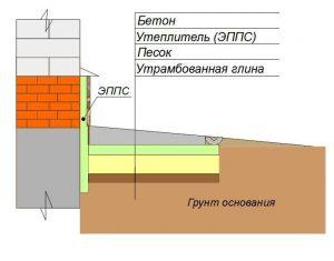 Схема утепления цоколя и фундамента