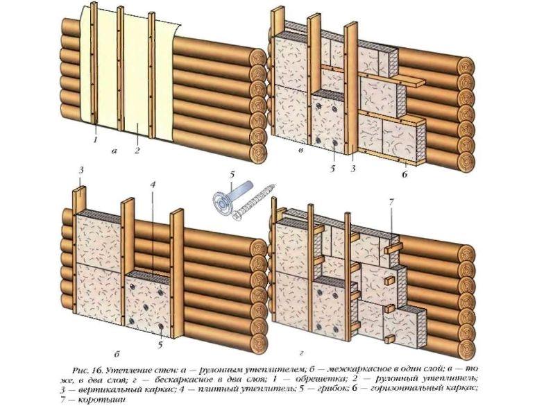 Утеплитель для стен частного дома снаружи под сайдинг