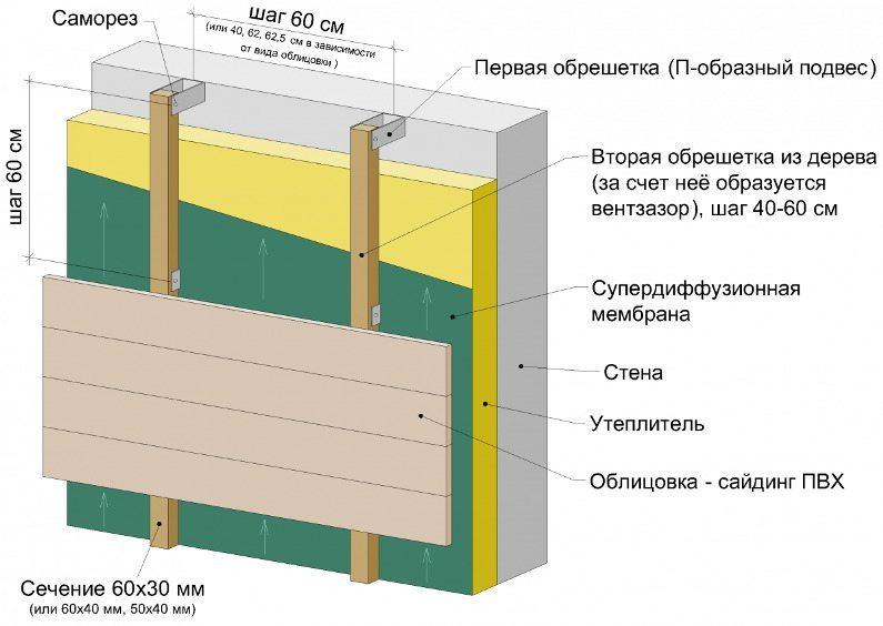 Утепление для стен дома снаружи под сайдинг