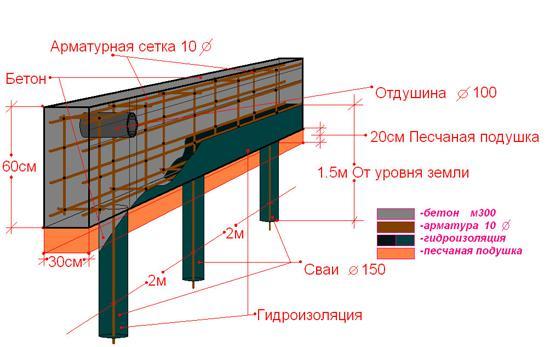 Свайная винтовая конструкция