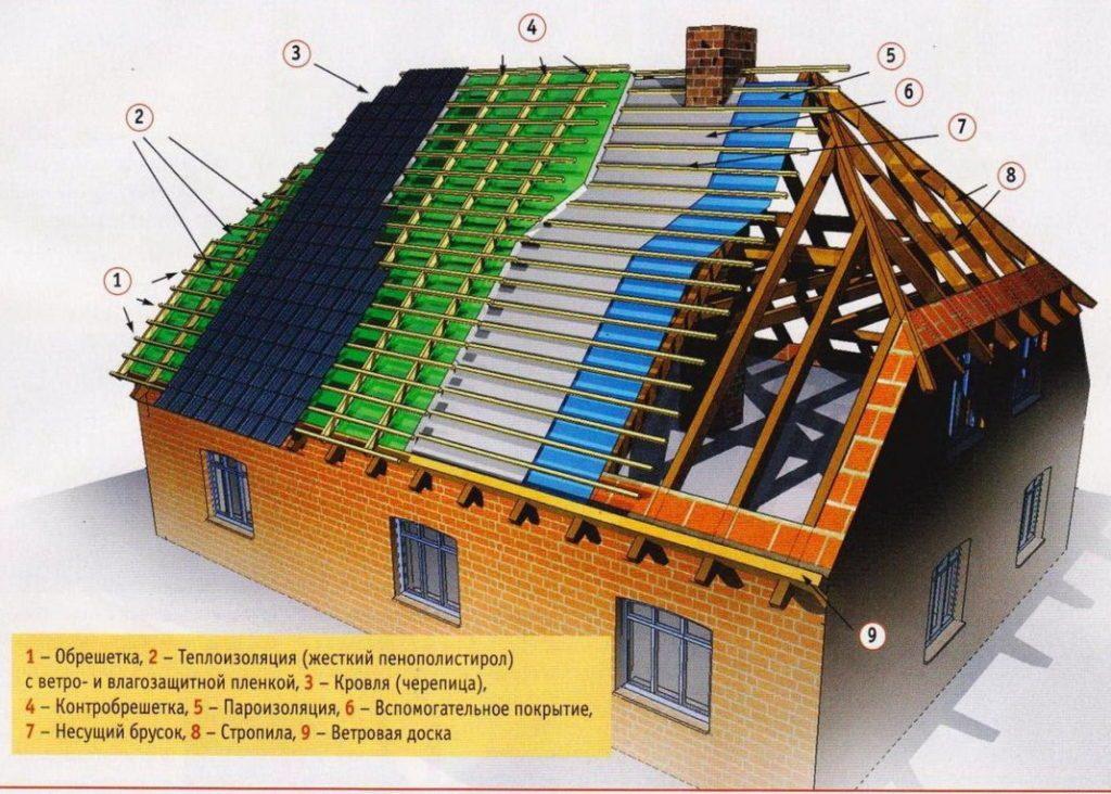Схема полувальмового строения