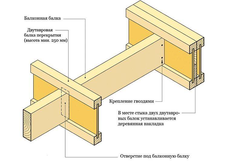 Схема монтажа двутавровой балки