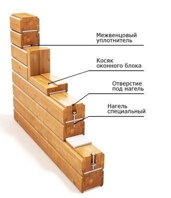 Схема строительства стен дома из бруса