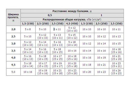 Таблица расстояния между балками