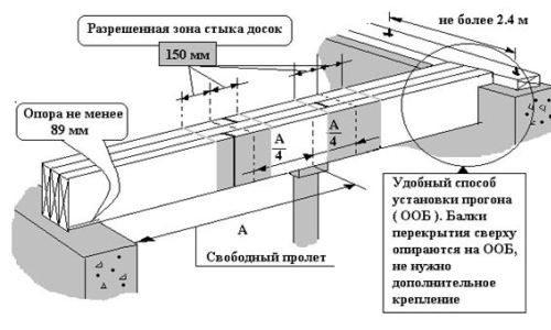 Схема монтажа деревянных балок