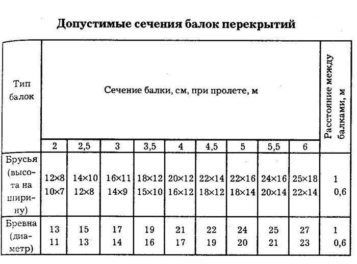 Таблица допустимого сечения