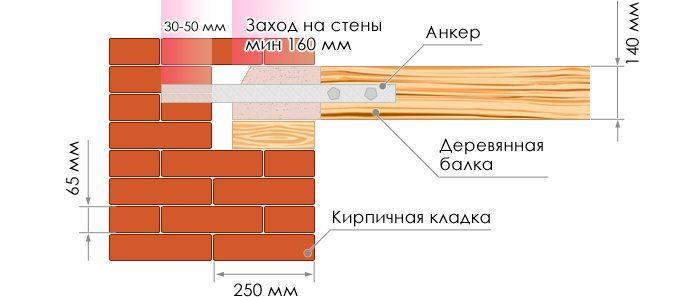 Схема монтажа перекрытия