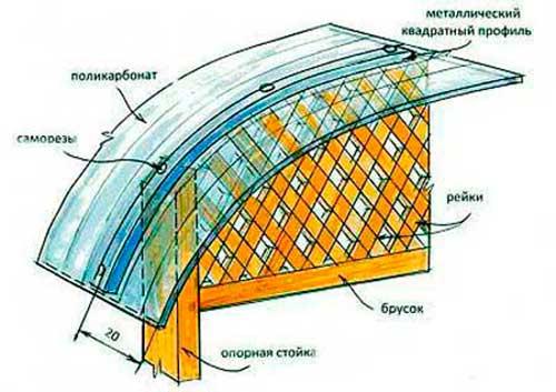 Крыша из поликарбоната для дома