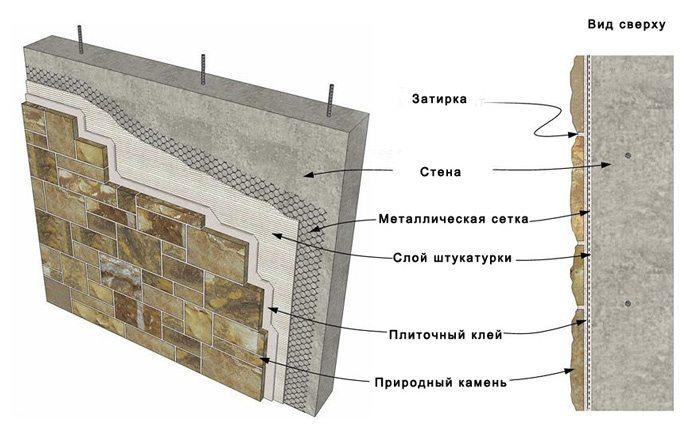 Панели под декоративный природный камень