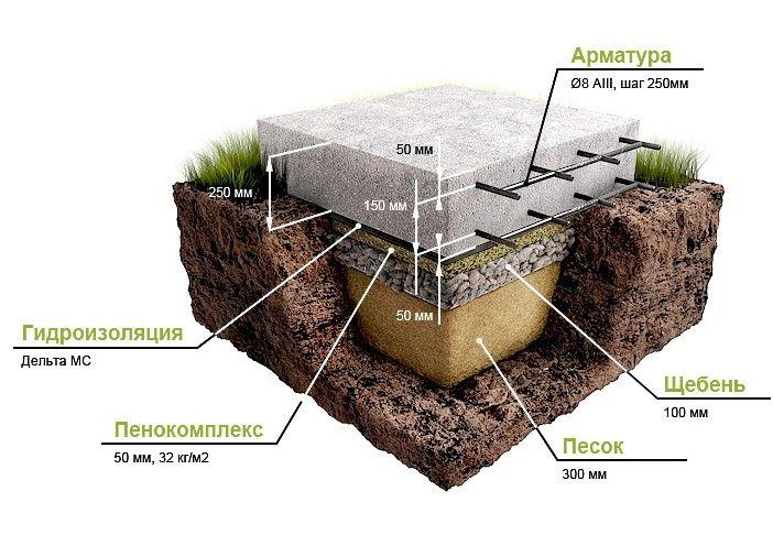 Схема устройства монолитного основания
