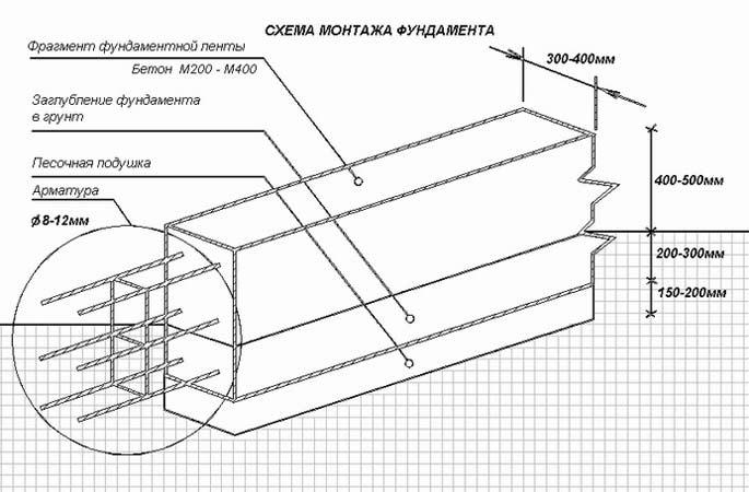 Схема конструкции основания