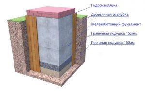 Схема основания на гравийной подушке