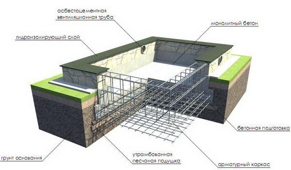 Схема заливки бетона с армированием