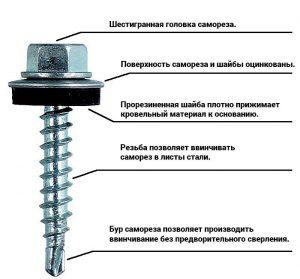 Составные элементы крепежа