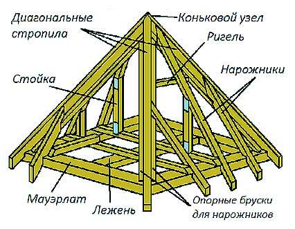 Стропильная система шатровой конструкции