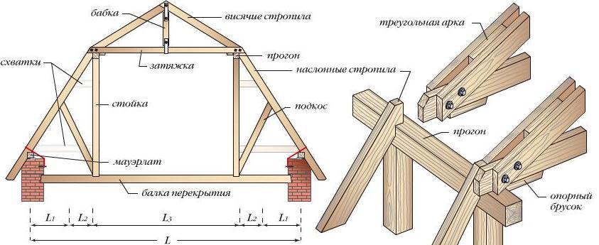 Схема ломаной мансардной конструкции