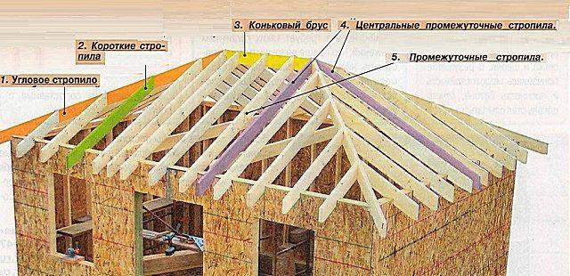 Устройство четырехскатной крыша своими руками