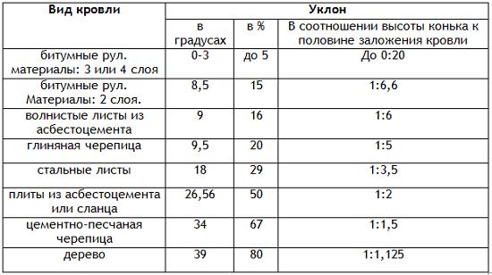 Выбор вида кровли в зависимости от угла наклона