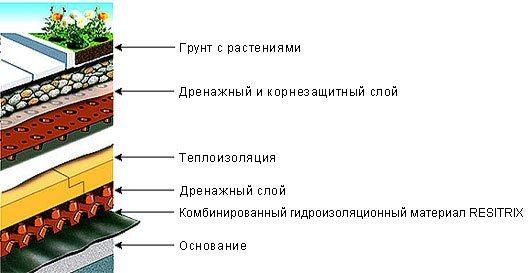 Схема зеленой конструкции