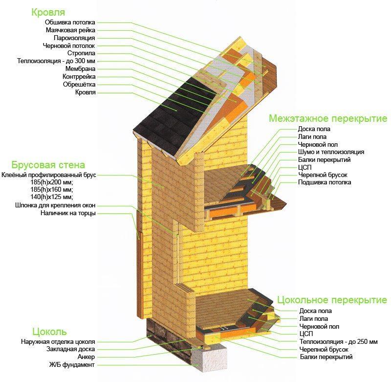 Устройство основных конструкций брусового дома