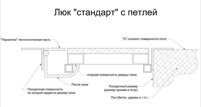 Схема люка стандарт с петлей
