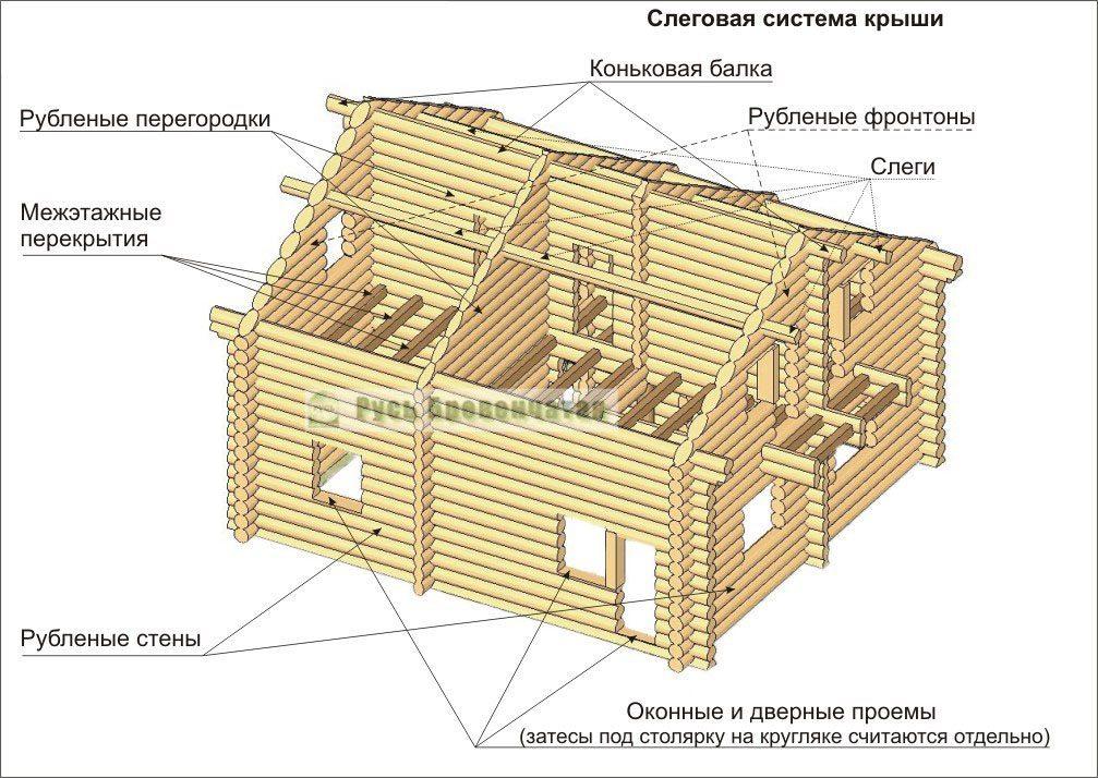 Конструктив крыши