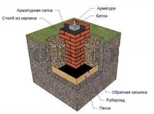 Кирпичный столбчатый фундамент