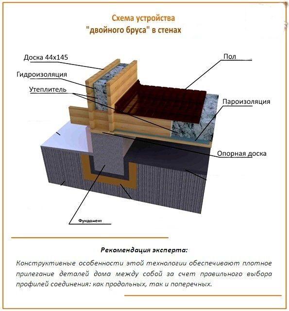 Опирание стены на фундамент