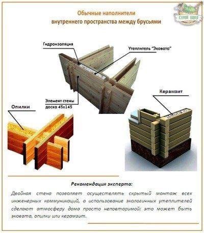 Варианты утепления стен из двойного бруса