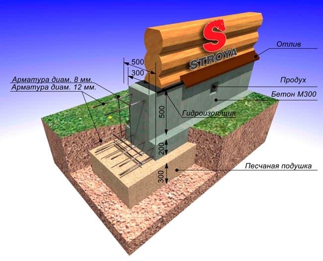 Схема мелкозаглубленного фундамента