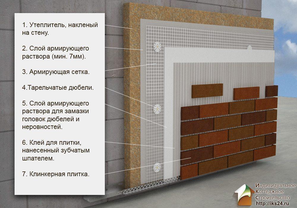 Принцип отделки плиткой по штукатурке
