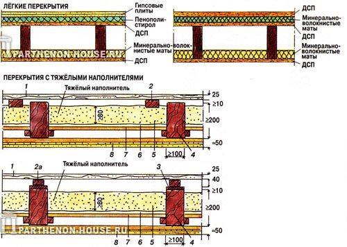 Звукоизоляция пола при помощи сыпучих материалов