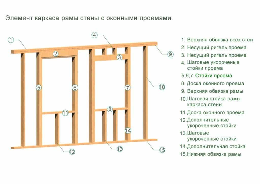 Каркасные дома установка окон