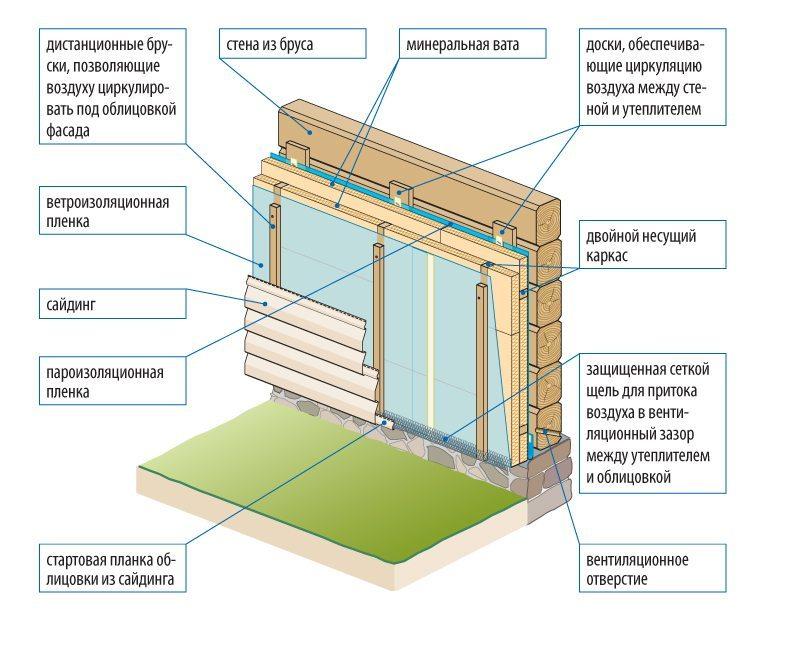 Схема отделки фасада брусового дома сайдингом
