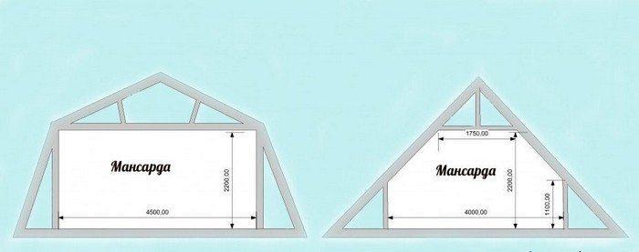 Высота фронтона для мансарды