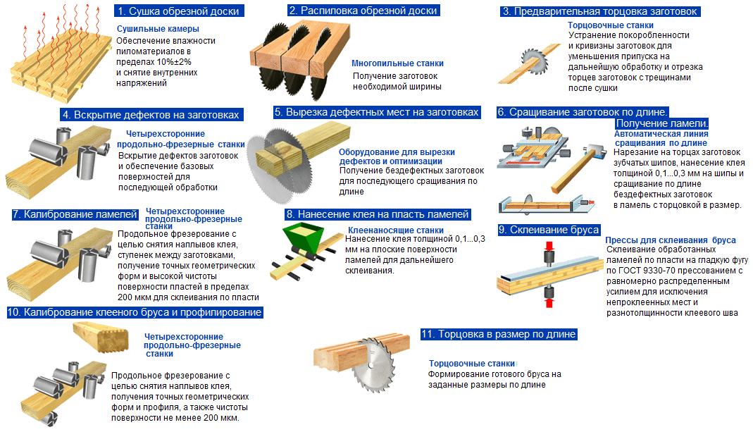 Технологическая цепочка производства клееного бруса
