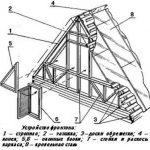 Треугольный фронтон каркасного дома