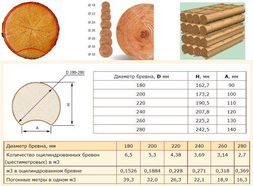 Выход оцилиндрованных бревен на 1 кубометр сырья