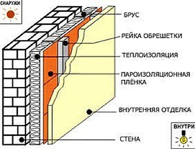 Пароизоляция стен изнутри своими руками