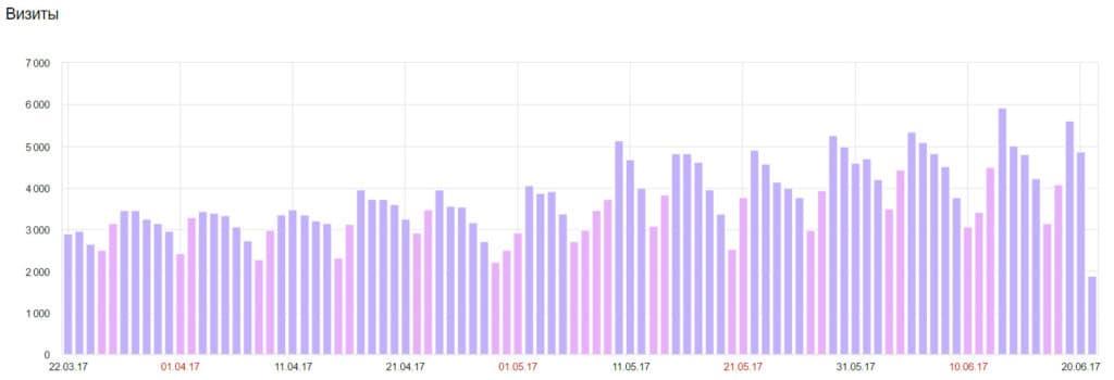 График посещаемости за квартал